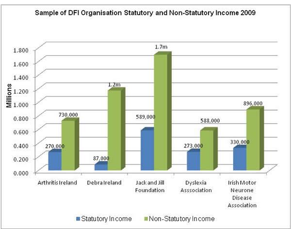 Sample of DFI Organisation Statutory and Non-Statutory Income 2009