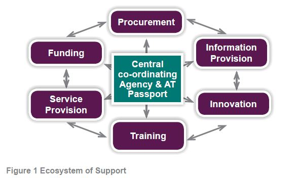 Figure 1: EcoSystem of Support