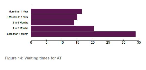Figure 14 waiting times for AT