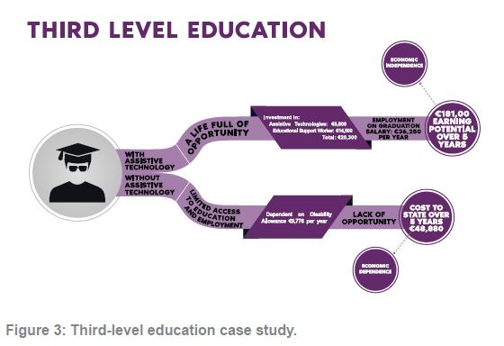 Figure 3 Third level education case study