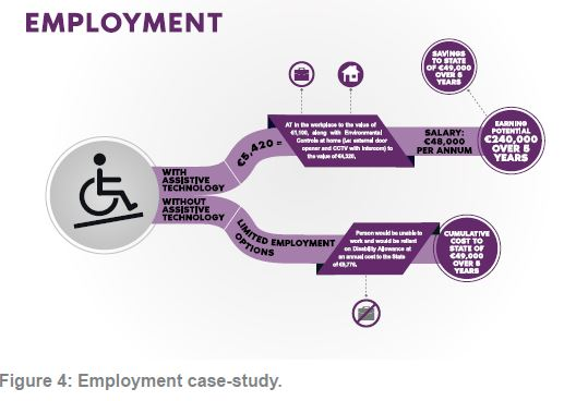 Figure 4 Employment Case Study