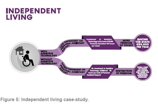 Figure 5 Independent Living Case Study