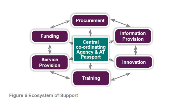 Figure 6 EcoSystem of Support