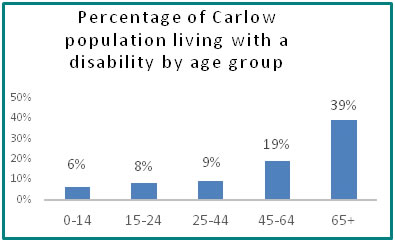 Percentage of Carlow population living with a disability by age group  - all info in previous table