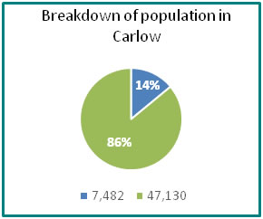 Breakdown of population in Carlow - all info in previous table