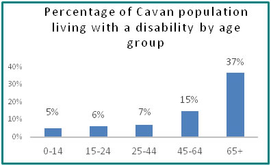 Percentage of Cavan population living with a disability by age group  - all info in previous table