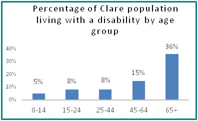 Percentage of Clare population living with a disability by age group  - all info in previous table