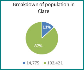 Breakdown of population in Clare - all info in previous table