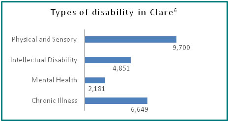 Types of disability in Clare - all info in previous table