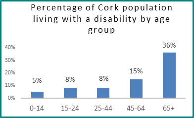 Percentage of Cork population living with a disability by age group  - all info in previous table