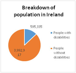 Breakdown of population in Ireland - all info in previous table