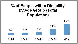 Percentage of Irish population living with a disability by age group  - all info in previous table