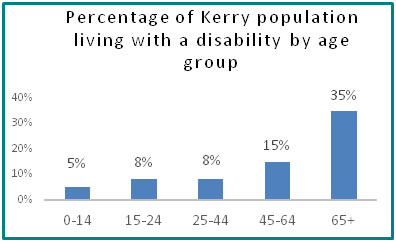 Percentage of Kerry population living with a disability by age group  - all info in previous table