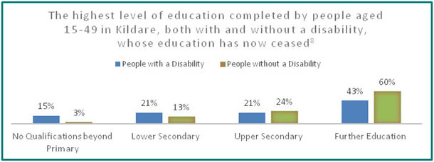 Education in Kildare - all info in previous table