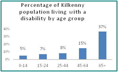 Percentage of Kilkenny population living with a disability by age group  - all info in previous table
