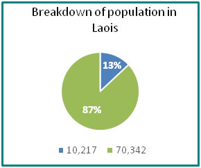 Breakdown of population in Laois - all info in previous table
