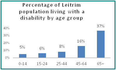 Percentage of Leitrim population living with a disability by age group  - all info in previous table
