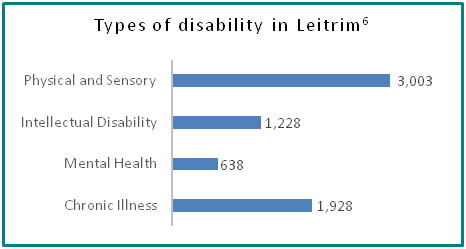 Types of disability in Leitrim - all info in previous table