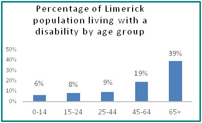 Percentage of Limerick population living with a disability by age group  - all info in previous table