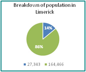 Breakdown of population in Limerick - all info in previous table
