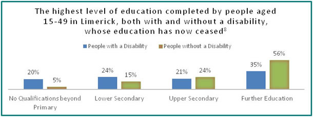 Education in Limerick - all info in previous table
