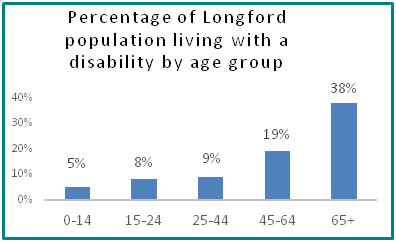 Percentage of Longford population living with a disability by age group  - all info in previous table