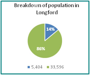 Breakdown of population in Longford - all info in previous table