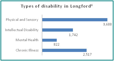 Types of disability in Longford - all info in previous table