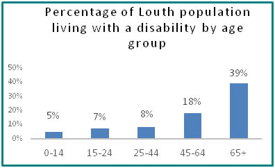 Percentage of Louth population living with a disability by age group  - all info in previous table