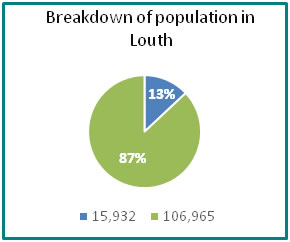 Breakdown of population in Louth - all info in previous table