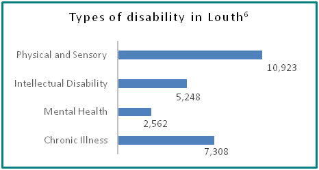 Types of disability in Louth - all info in previous table