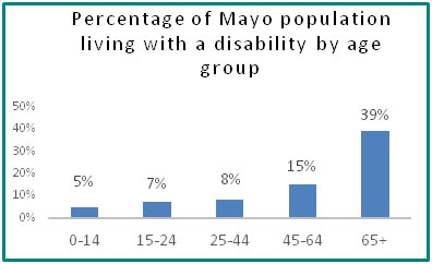 Percentage of Mayo population living with a disability by age group  - all info in previous table