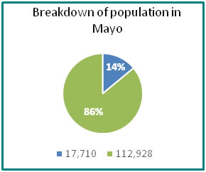 Breakdown of population in Mayo - all info in previous table