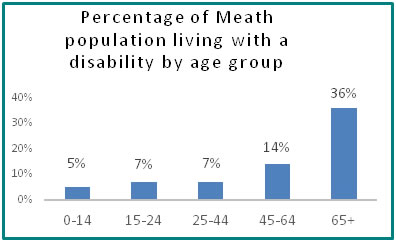 Percentage of Meath population living with a disability by age group  - all info in previous table