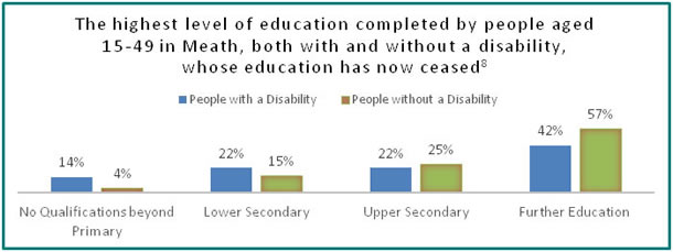 Education in Meath - all info in previous table