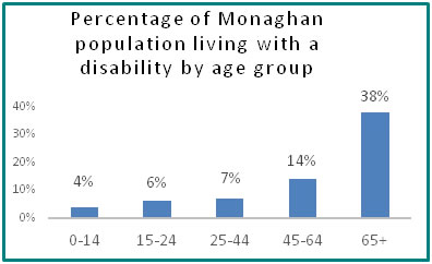 Percentage of Monaghan population living with a disability by age group  - all info in previous table
