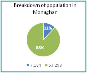 Breakdown of population in Monaghan - all info in previous table