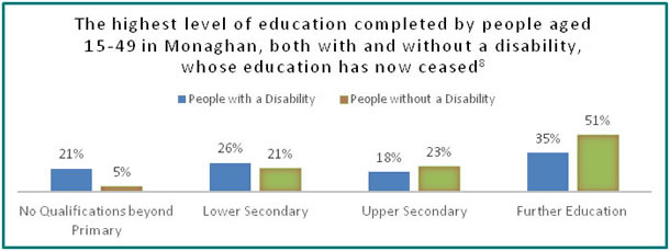 Education in Monaghan - all info in previous table
