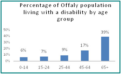 Percentage of Offaly population living with a disability by age group  - all info in previous table