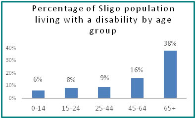 Percentage of Sligo population living with a disability by age group  - all info in previous table