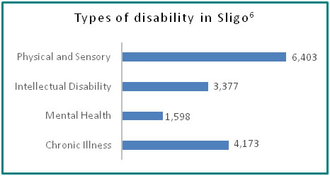 Types of disability in Sligo - all info in previous table