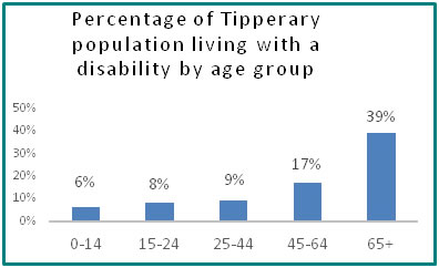 Percentage of Tipperary population living with a disability by age group  - all info in previous table