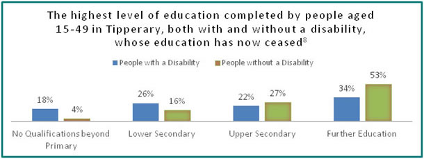 Education in Tipperary - all info in previous table