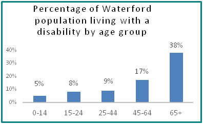 Percentage of Waterford population living with a disability by age group  - all info in previous table