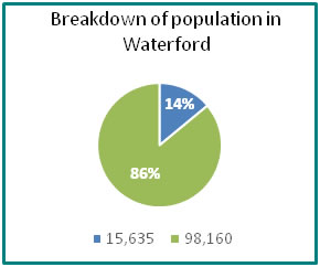 Breakdown of population in Waterford - all info in previous table