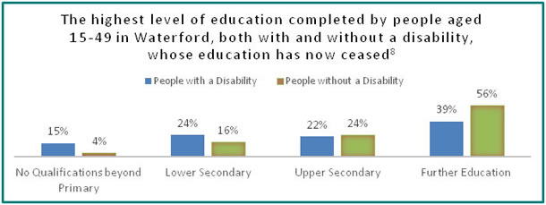 Education in Waterford - all info in previous table