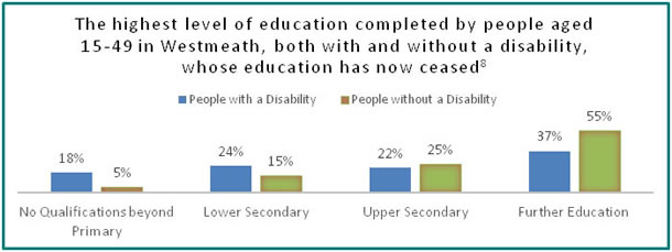 Education in Westmeath - all info in previous table