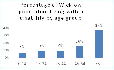 Percentage of Wicklow population living with a disability by age group  - all info in previous table