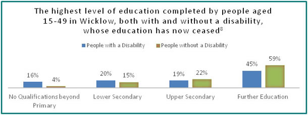 Education in Wicklow - all info in previous table